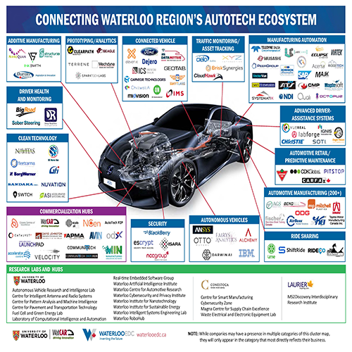 IGNIS proud to be one of 90+ businesses active in Waterloo's world-class AutoTech ecosystem.